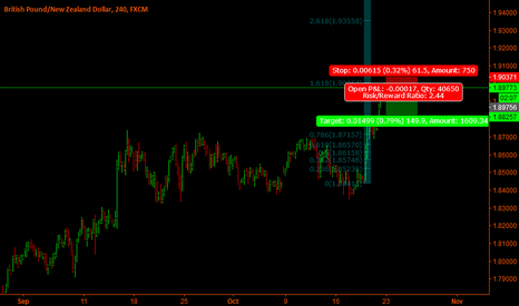 GBPNZD: Gbp-Nzd - We could see a correction -Short