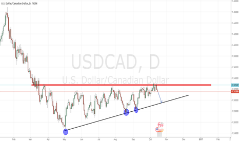 USDCAD: USDCAD SHORT BELOW 1.3200