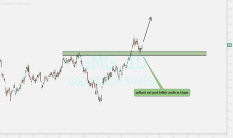 GMG: GMG ....pullback has ended