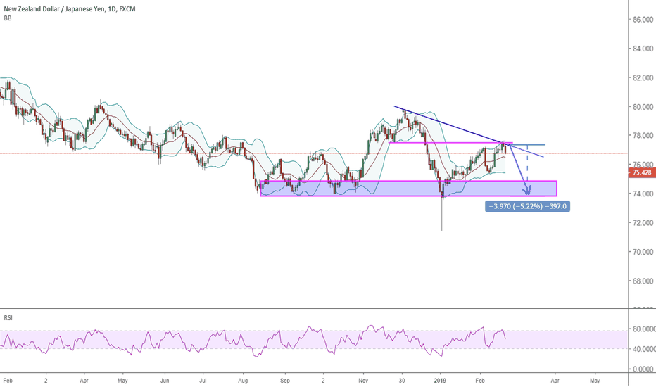 NZDJPY: 2102 NZDJPY is rejecting by the purple line , down for 400 pips