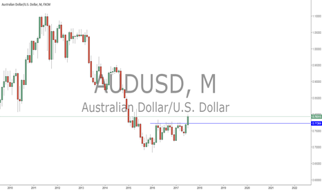 AUDUSD: potential breakout consolidation