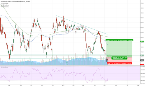 UCO: UCO Long Opportunity?