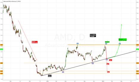 AMD: AMD Earnings and Ascending Triangle Chart Pattern