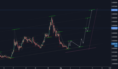 MCOBTC: MCOBTC rising wave structure...