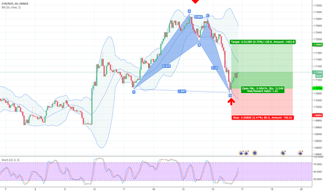EURNZD: 38.2% & POSSIBLE 61.8 % Retracement LONG GWAVE