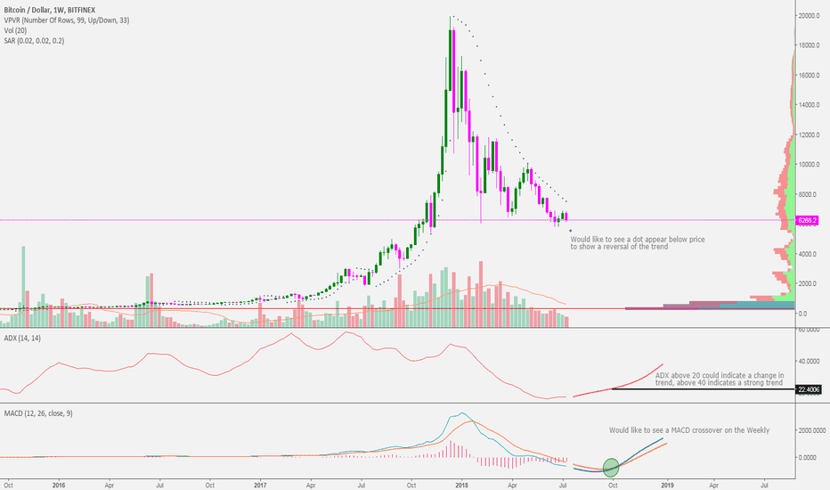 BTCUSD: Bitcoin trend analysis