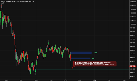AUDJPY: AUDJPY Comming short