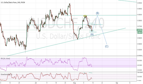 USDCHF: ABC in play USDCHF
