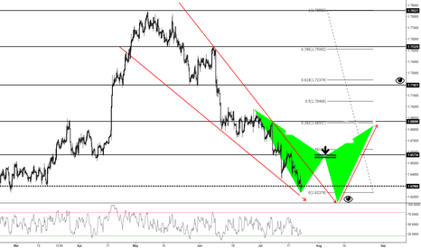 GBPCAD: GBP / CAD