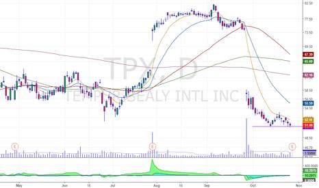 TPX: pre earnings breakdown