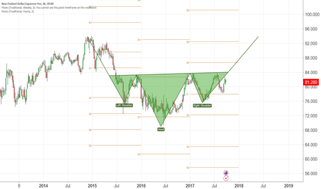 NZDJPY: Eyes and Ears and Mouth and Nose