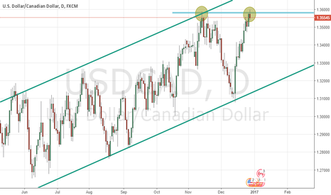 USDCAD: Update on USDCAD chart