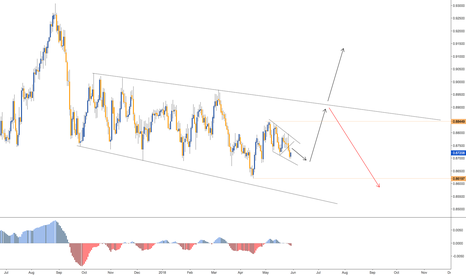 EURGBP: BUY SET UP IN EURGBP - DAILY CHART