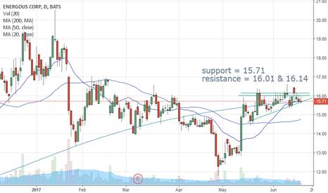 WATT: WATT Key Support & Resistance Lines (beginner 1st chart attempt)