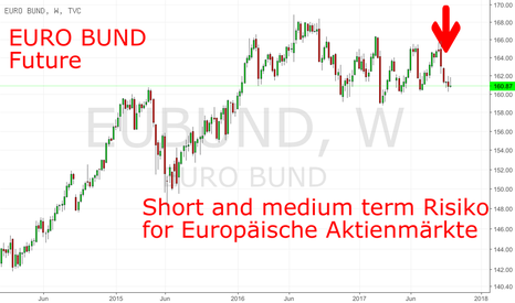 EUBUND: FGBL: Short und Medium Term Risiko für den DAX