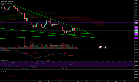 BTCUSD: Bitcoin getting bullied by the bears