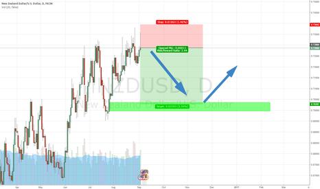 NZDUSD: NZD/USD short :)