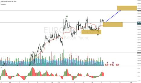 EURGBP: EURGBP hit resistance again, might break