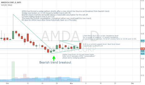 AMDA: AMDA Consolidation/Wedge Phase Continued