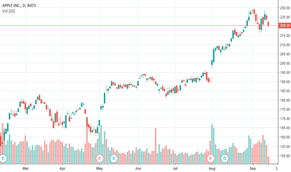 AAPL: Trading is a HOAX