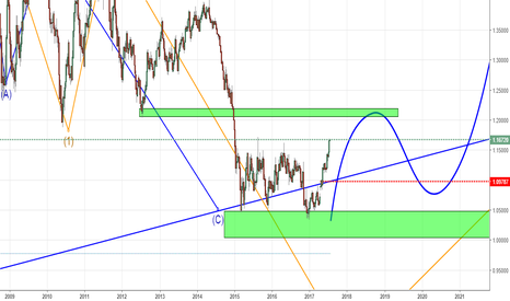 EURUSD: Евро - ждем 1.20 перед началом среднесрочного разворота