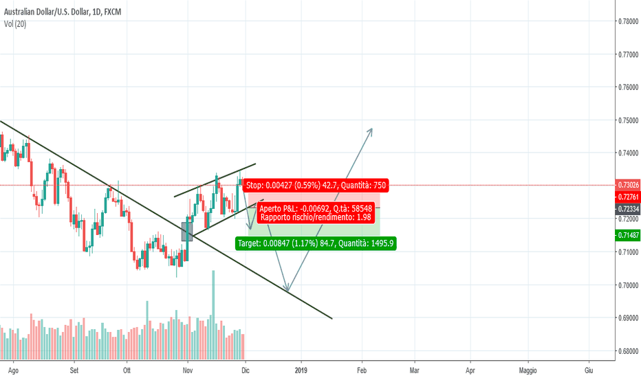 AUDUSD: AUD/USD veloce operazione prima di inversione trend