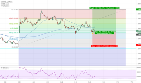 GBPUSD: GBPUSD FIB RETRACEMENT