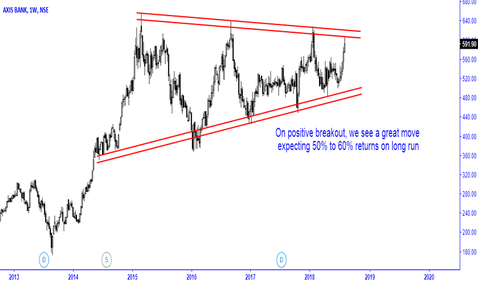 AXISBANK: axis bank looking good for positive breakout