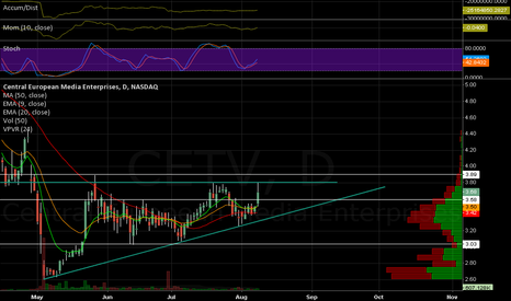 CETV: Here comes a Breakout!!