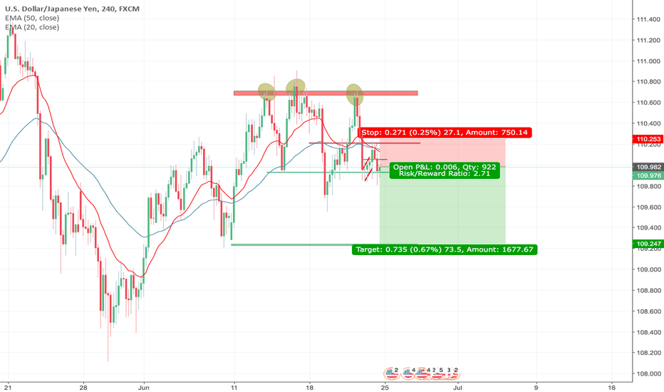 USDJPY: USD/JPY Short Trading Setup