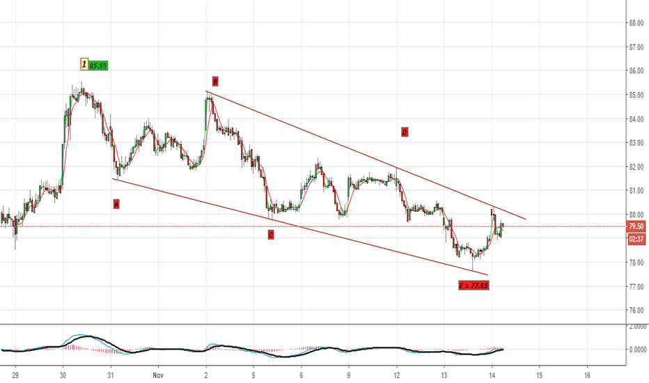 FEDERALBNK: DIAGONAL PATTERN SPOTTED IN FEDERAL BANK
