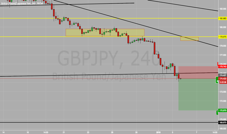 GBPJPY: GBP/JPY SELL SELL SELL