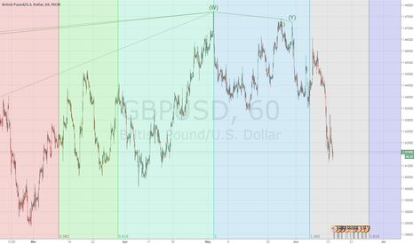 GBPUSD: GBPUSD FIb patterns over time