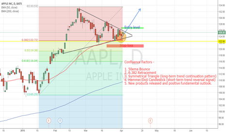 AAPL: ONE TO WATCH - AAPL Bullish Breakout