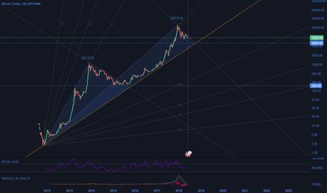 BTCUSD: BTCUSD Long - research only