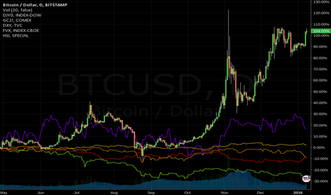 BTCUSD: It's all moving