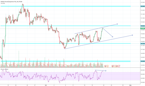 GBPJPY: GBPJPY | Potential bearish