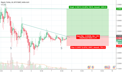 XRPUSD: GOING UP VERY FAST RIPPLE TO PREVIOUS HIGH
