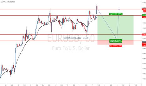 EURUSD: EURUSD Strong Bullish Momentum - Expect short-term False Break