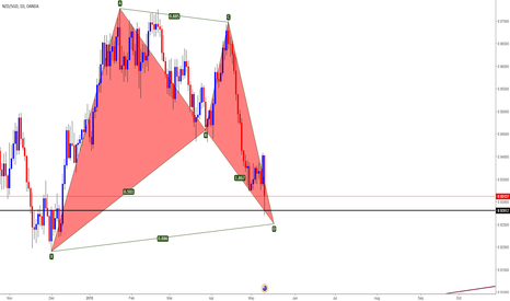NZDSGD: NZDSGD Bullish Bat Day chart
