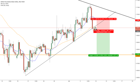 GBPAUD: Loads of Confluence