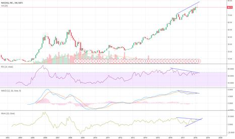NDAQ: NASDAQ Crash soon !