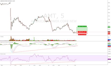 AMT: AMT Daytrade