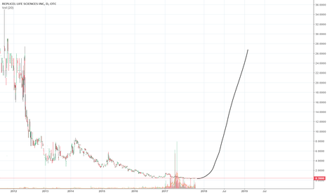 REPCF Stock Price and Chart — OTC:REPCF — TradingView
