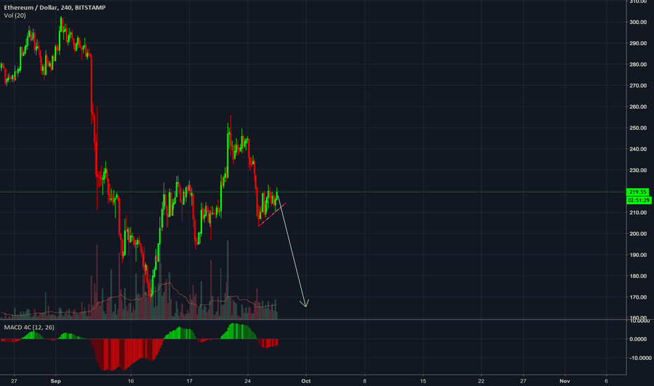 ETHUSD: Get out of ETH now