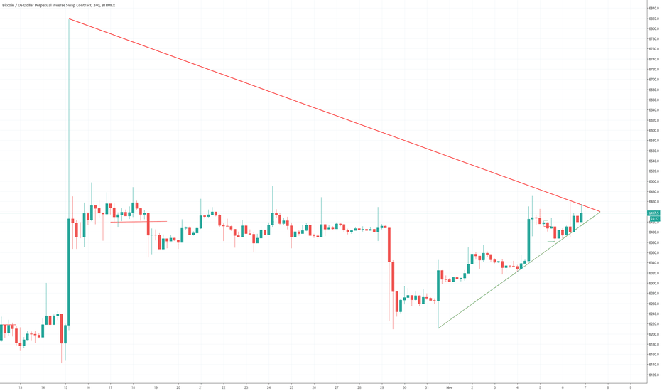 XBTUSD: Bitcoin Daily Update (day 248)