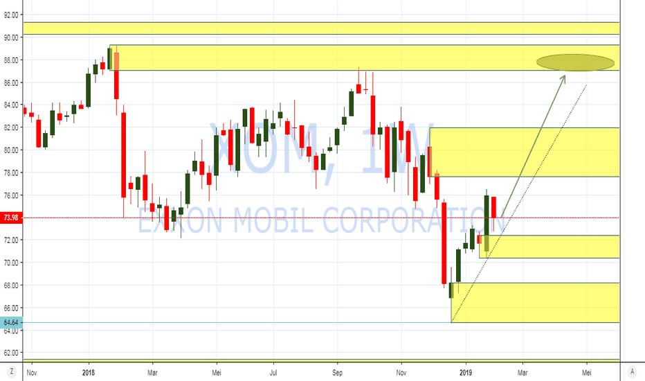 XOM: PIC Analysis : NYSE : Saham Exxon Bullish menuju $87/sh