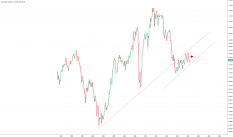 AUDUSD: AUD/USD UPtrend likely to continue (Log monthly Chart)