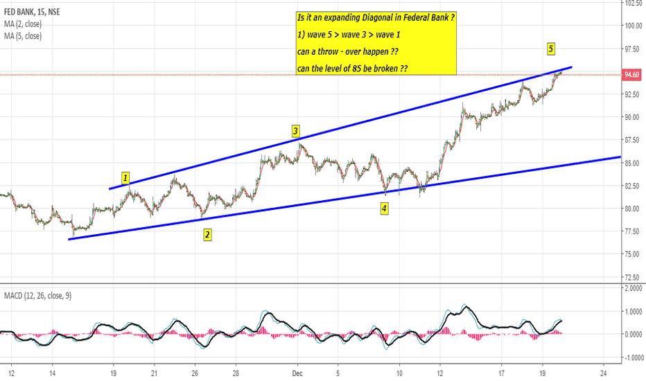 FEDERALBNK: Federal bank 15 minute chart !