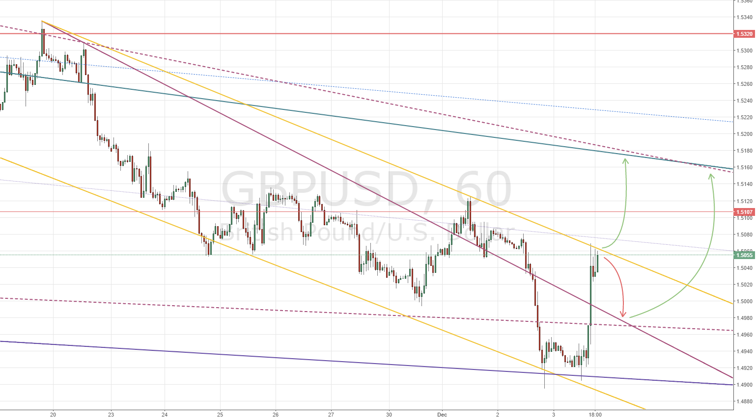 GBPUSD at pivot level 1.5060